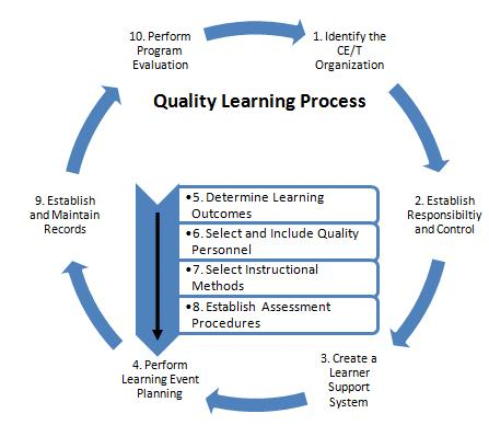 Quality Learning Process